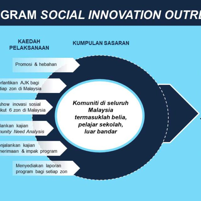event-sosial-innovation-outreach
